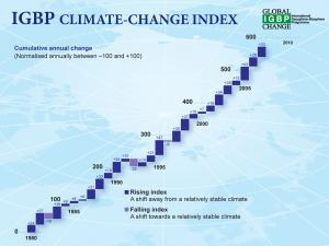 Climate change index like Dow