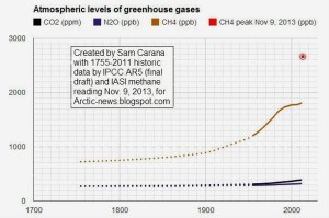 Atmospheric methane and other GHG through November 2013