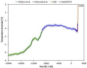 Marcott et al temperature reconstruction wheelchair