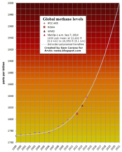 global methane in atmosphere
