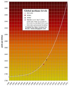 global methane in atmosphere