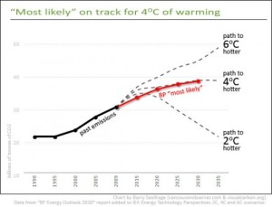 BP Energy Outlook 2030 as interpreted by Vancouver Sun