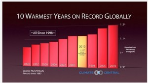 10 warmest years on record