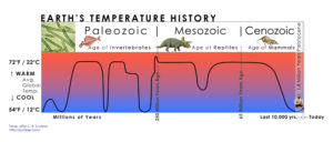 Two Billion Years of Global Average Temperature_Scotese1